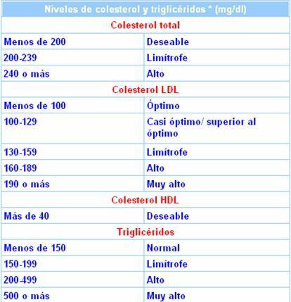 Colesterol   Química Orgánica