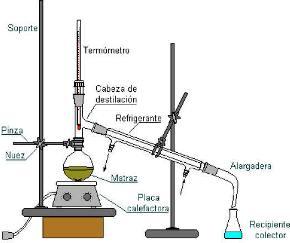 Destilacion sencilla