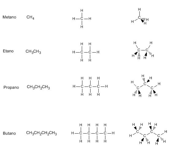 Qué Son Los Alcanos Química Orgánica